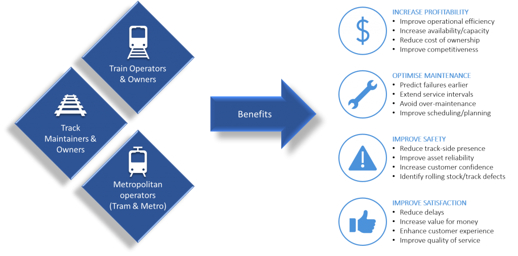 A diagram showing the SmartVision benefits for train operators & owners, track maintainers & owners and Metropolitan operators (tram & metro)