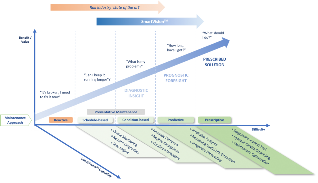 A diagram showing the maintenance approach from reactive to prescriptive