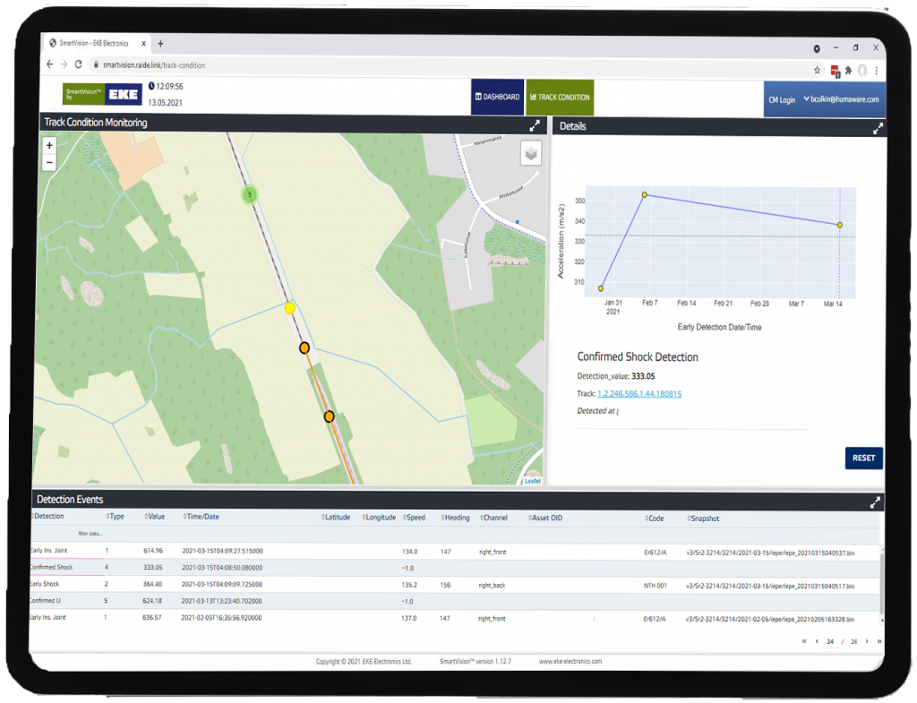 Track Condition Monitoring detailed view