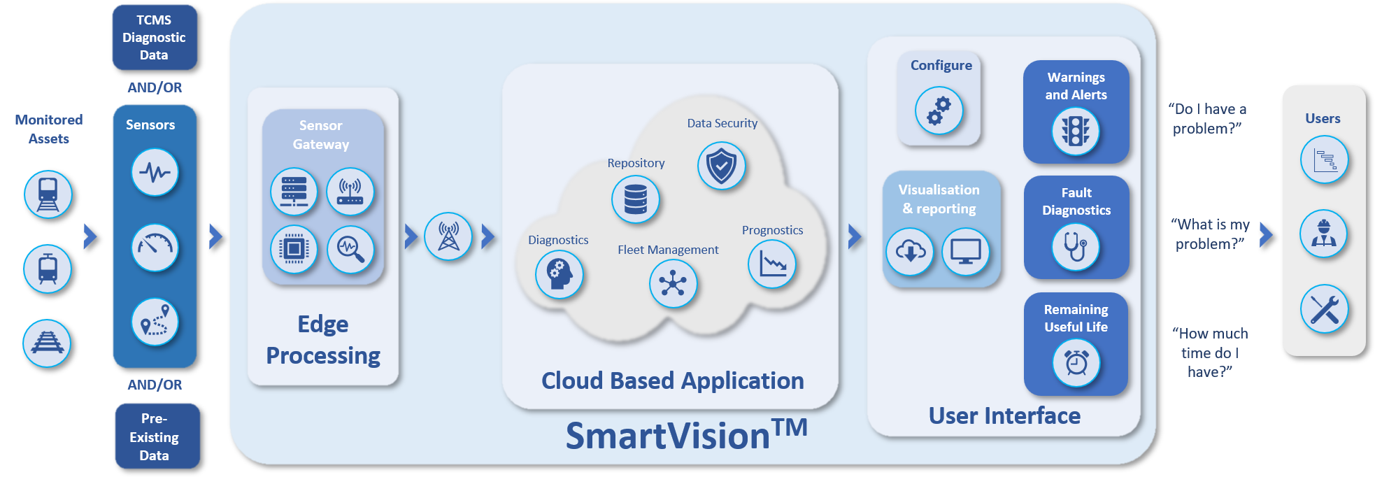 A diagram showing the components of SmartVision